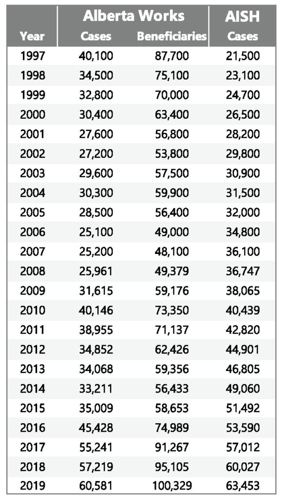 table: Alberta data