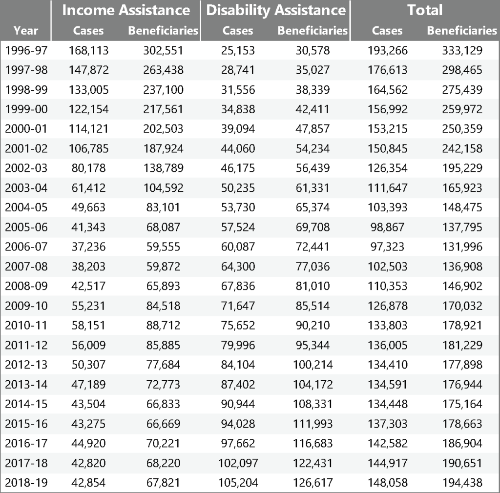 BC data table
