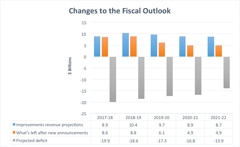 Changes to the Fiscal Outlook