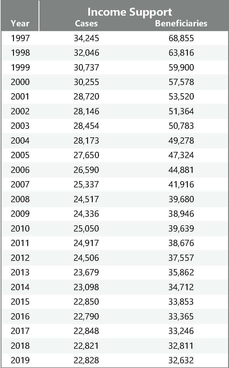 table: NL Data