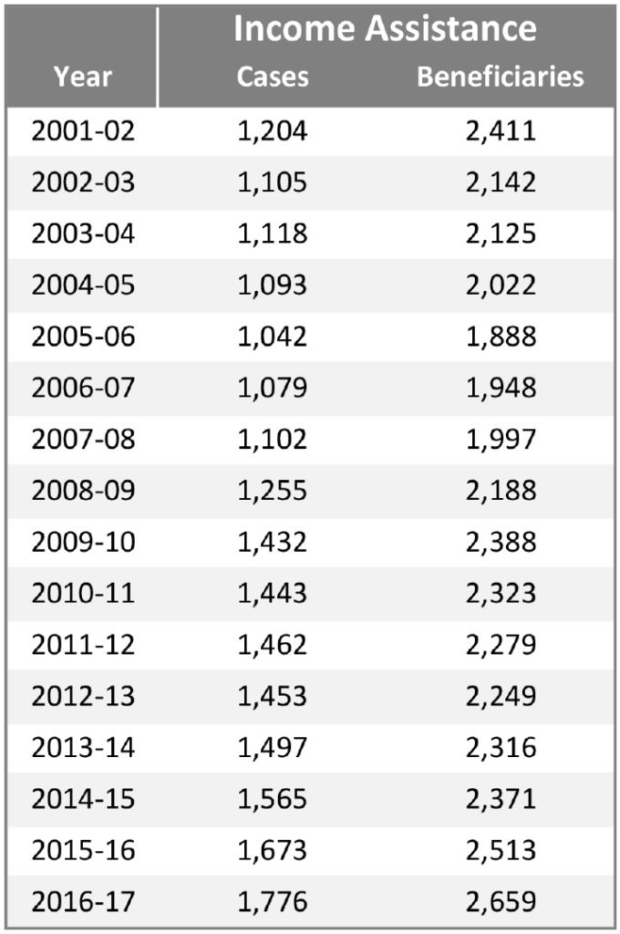 Northwest Territories data