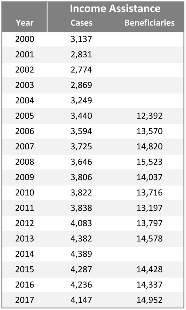 Nunavut data table