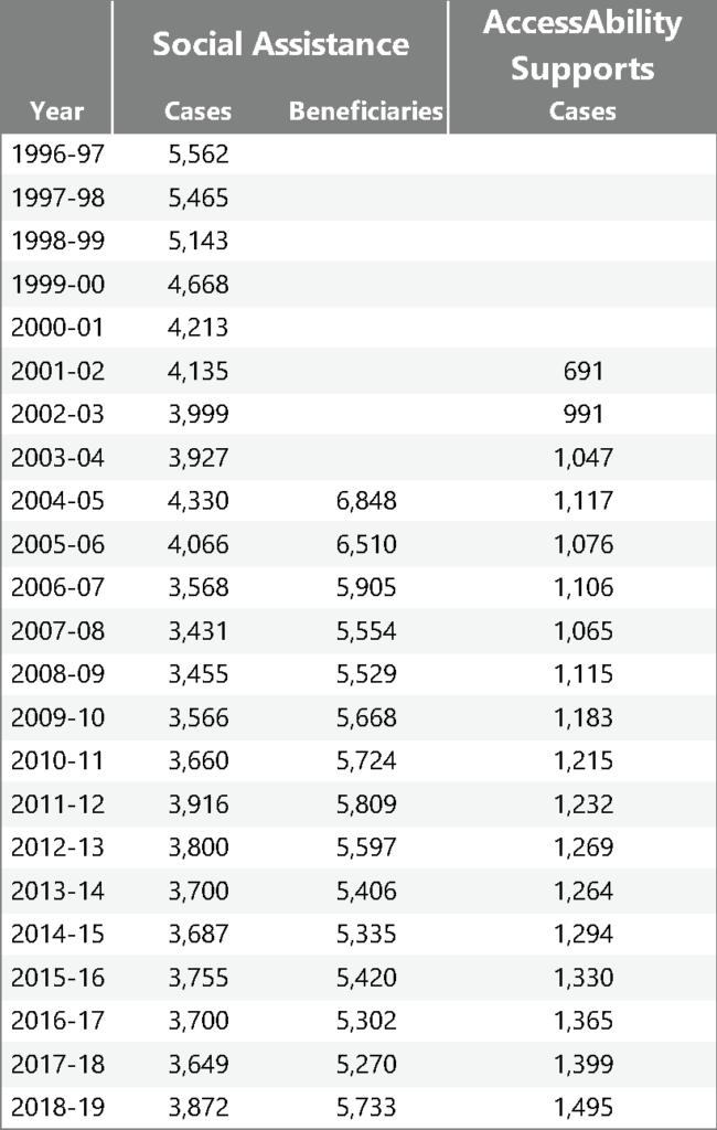 table: PEI Data