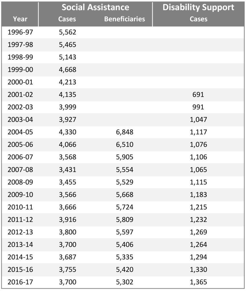 PEI data table