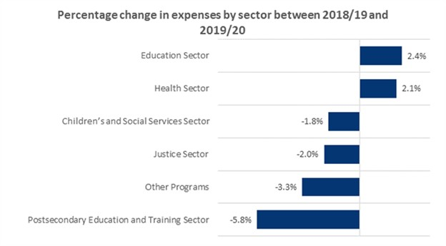 Graph showing percentage change in expenses by sector between 2018/19 and 2019/20