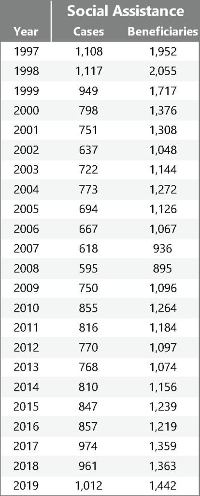 Table: YK Data